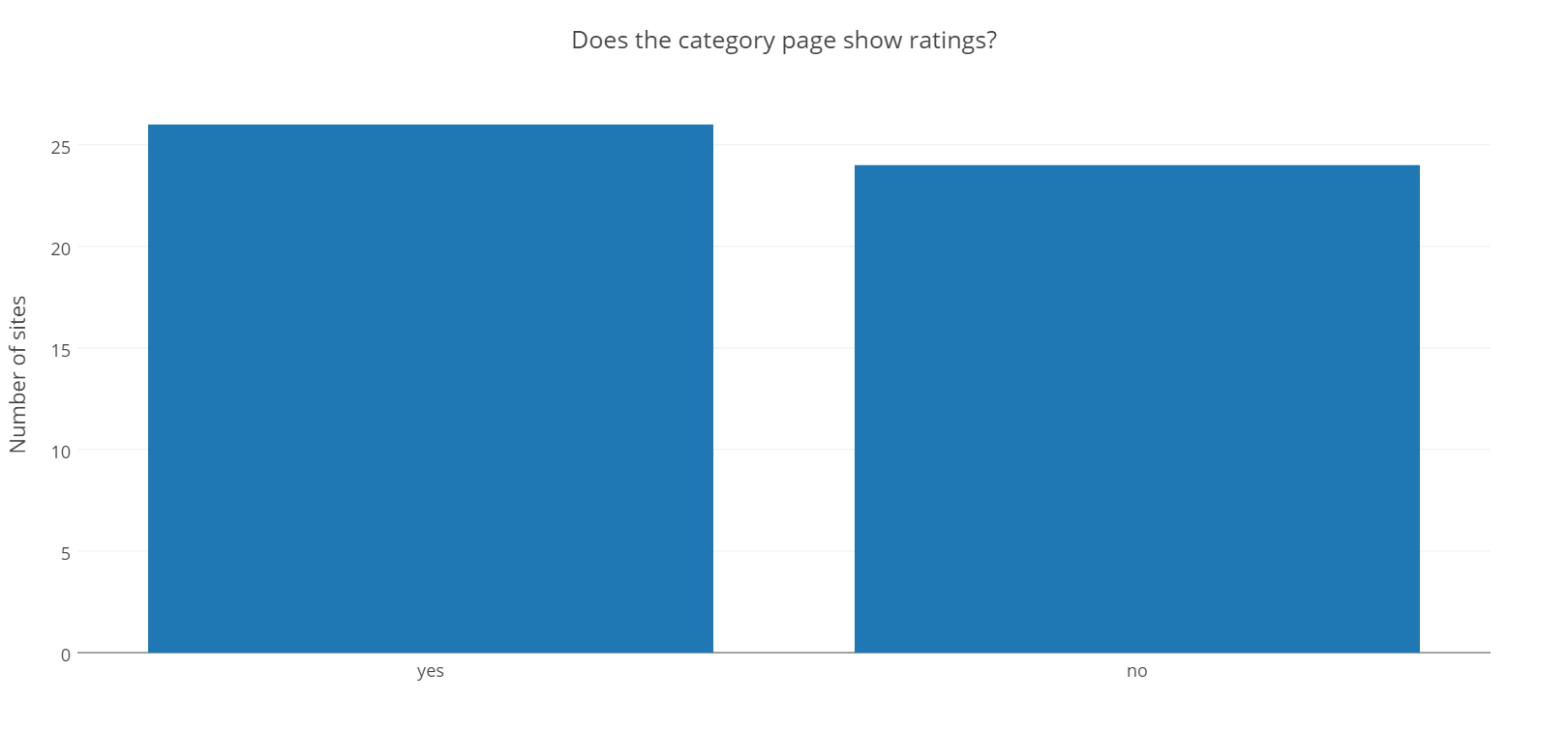Does the category page show ratings