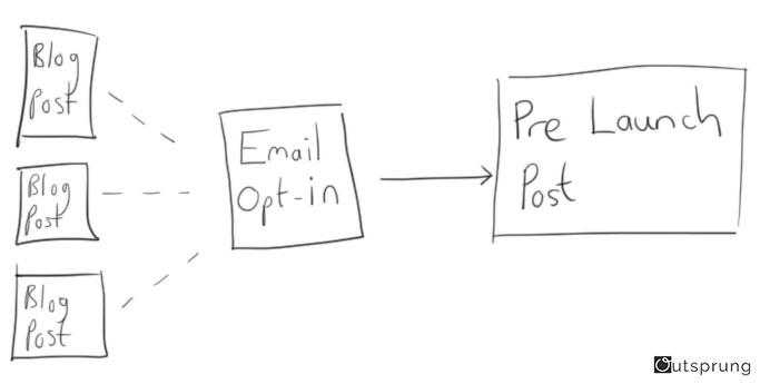 kickstarteremail-guide